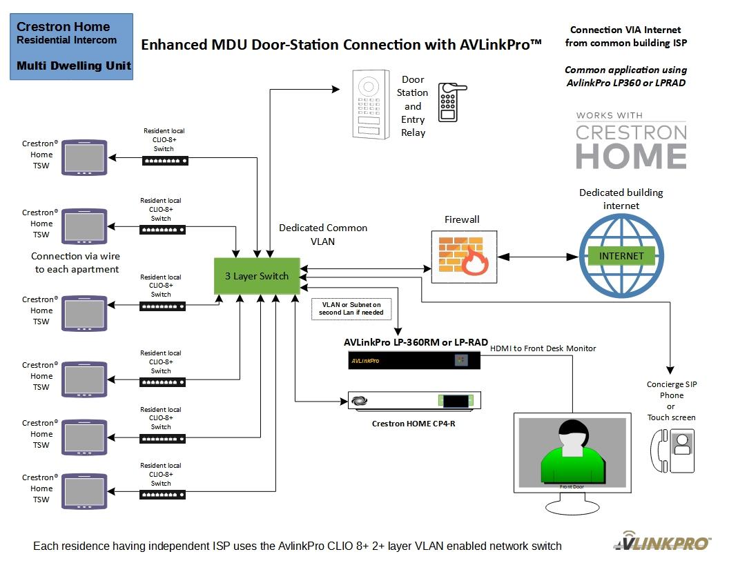 Crestron Home MDU Integration
